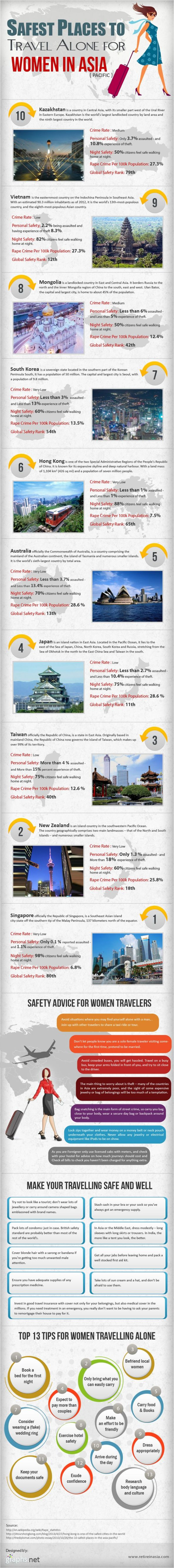 Safest Places for Women to Travel In Asia