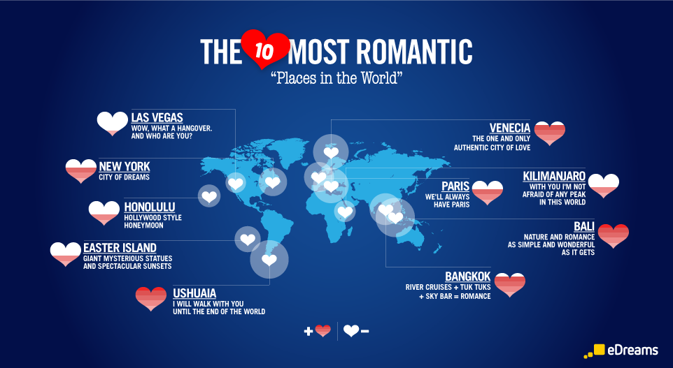 top 10 most romantic places in the world to visit